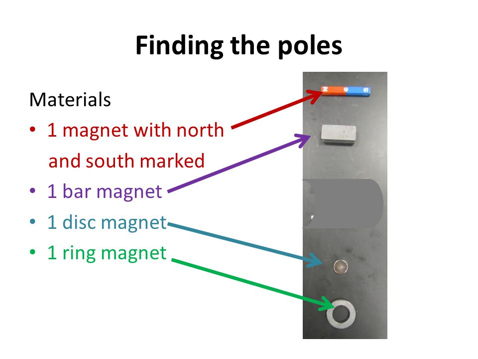 Finding the poles Materials 1 magnet with north and south marked