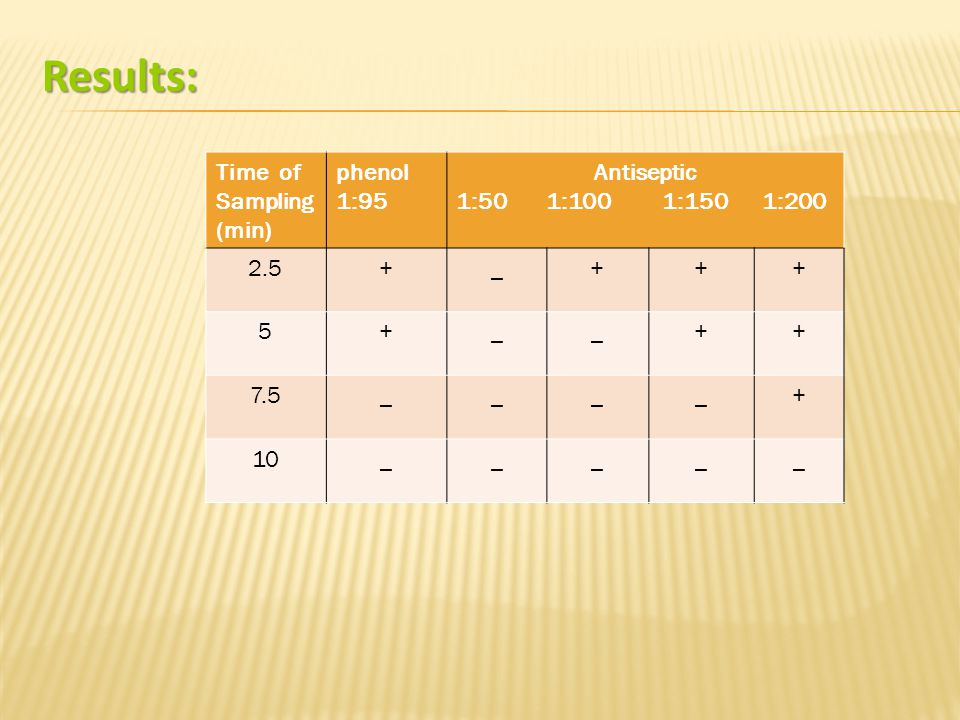 Results: Antiseptic 1:50 1:100 1:150 1:200 phenol 1:95 Time of