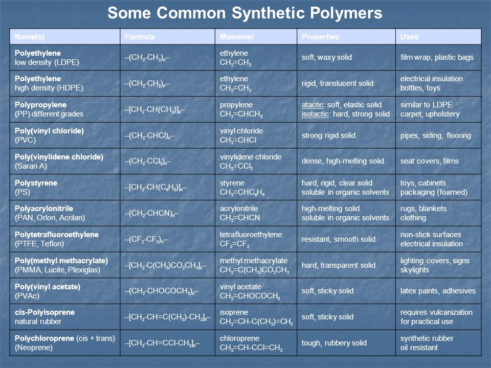 Some Common Synthetic Polymers
