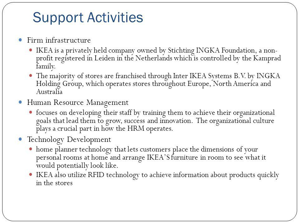 Support Activities Firm infrastructure Human Resource Management