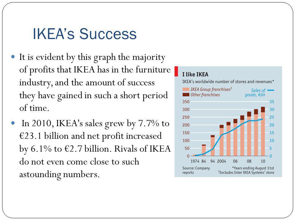 IKEA's Success
