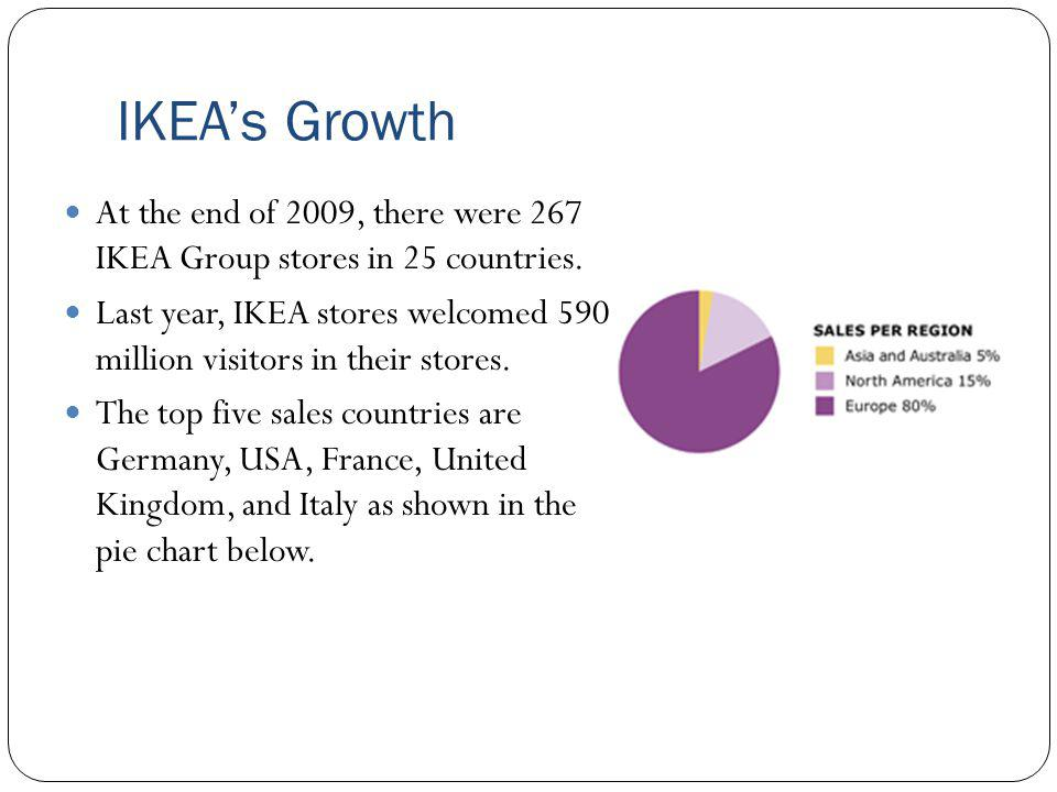 IKEA's Growth At the end of 2009, there were 267 IKEA Group stores in 25 countries.