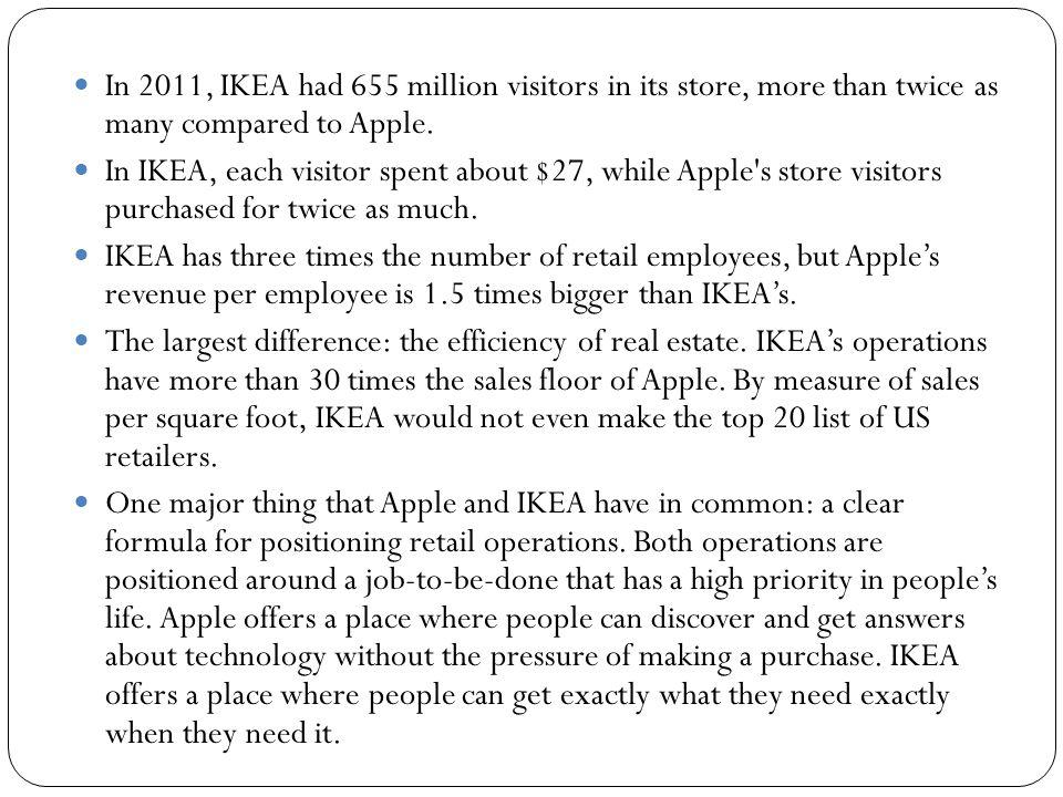 In 2011, IKEA had 655 million visitors in its store, more than twice as many compared to Apple.