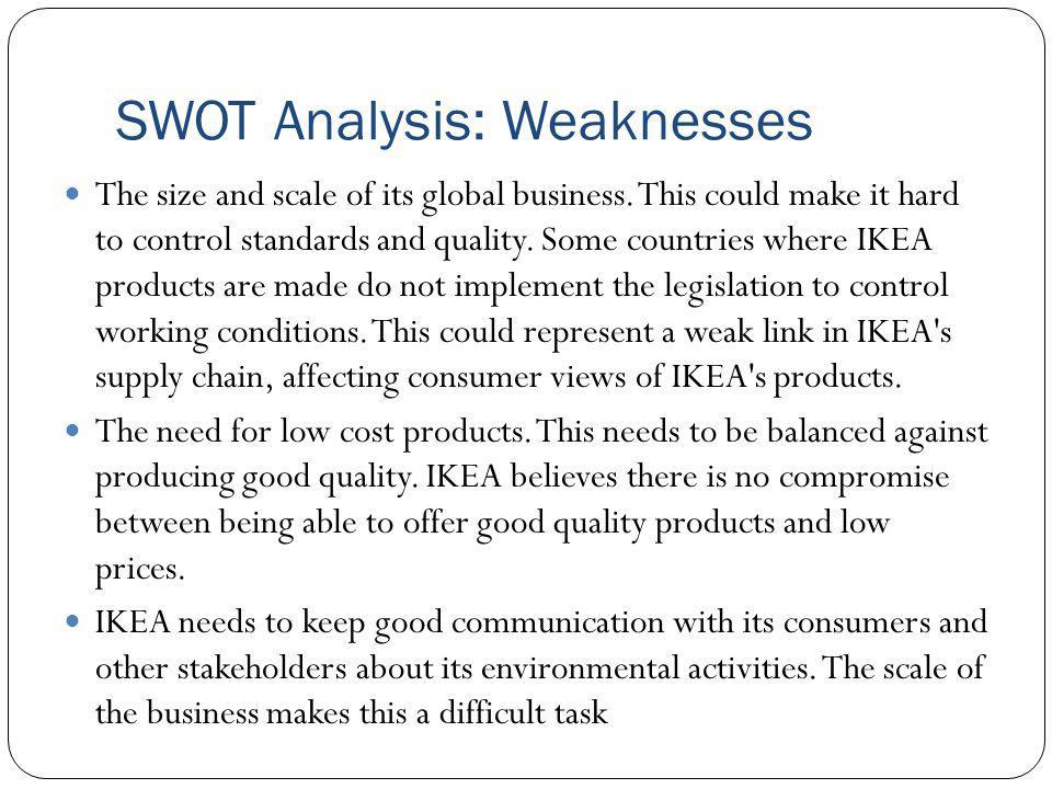 SWOT Analysis: Weaknesses
