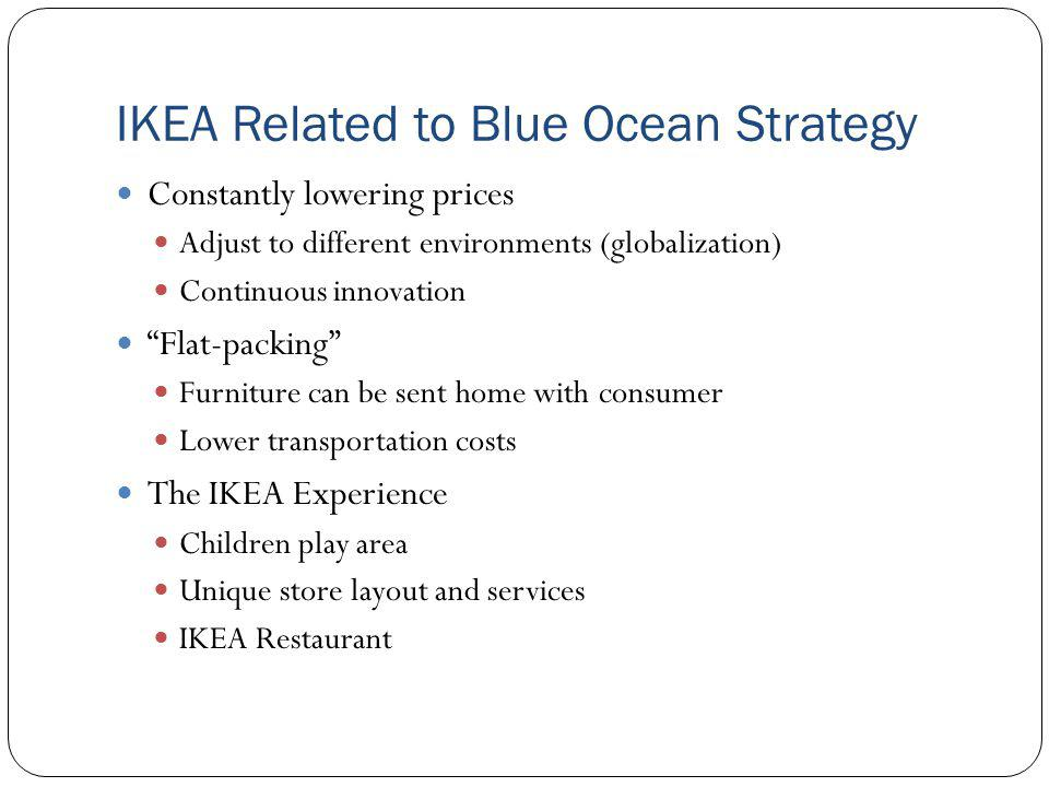 IKEA Related to Blue Ocean Strategy