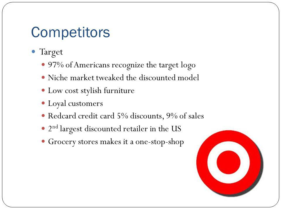 Competitors Target 97% of Americans recognize the target logo