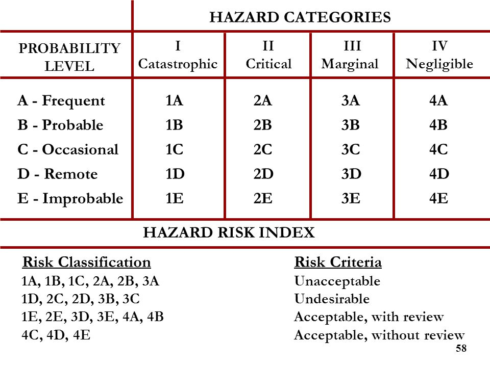 HAZARD CATEGORIES A - Frequent 1A 2A 3A 4A B - Probable 1B 2B 3B 4B