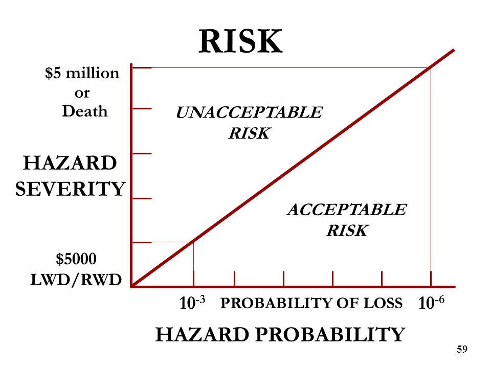 RISK HAZARD SEVERITY HAZARD PROBABILITY 10-3 10-6 $5 million or Death