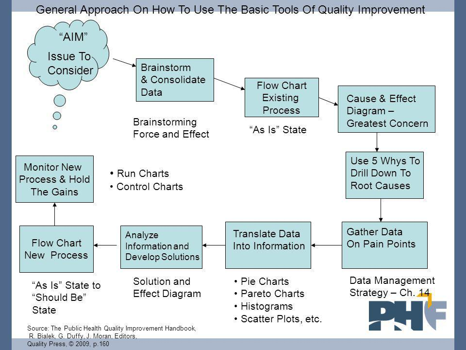 General Approach On How To Use The Basic Tools Of Quality Improvement