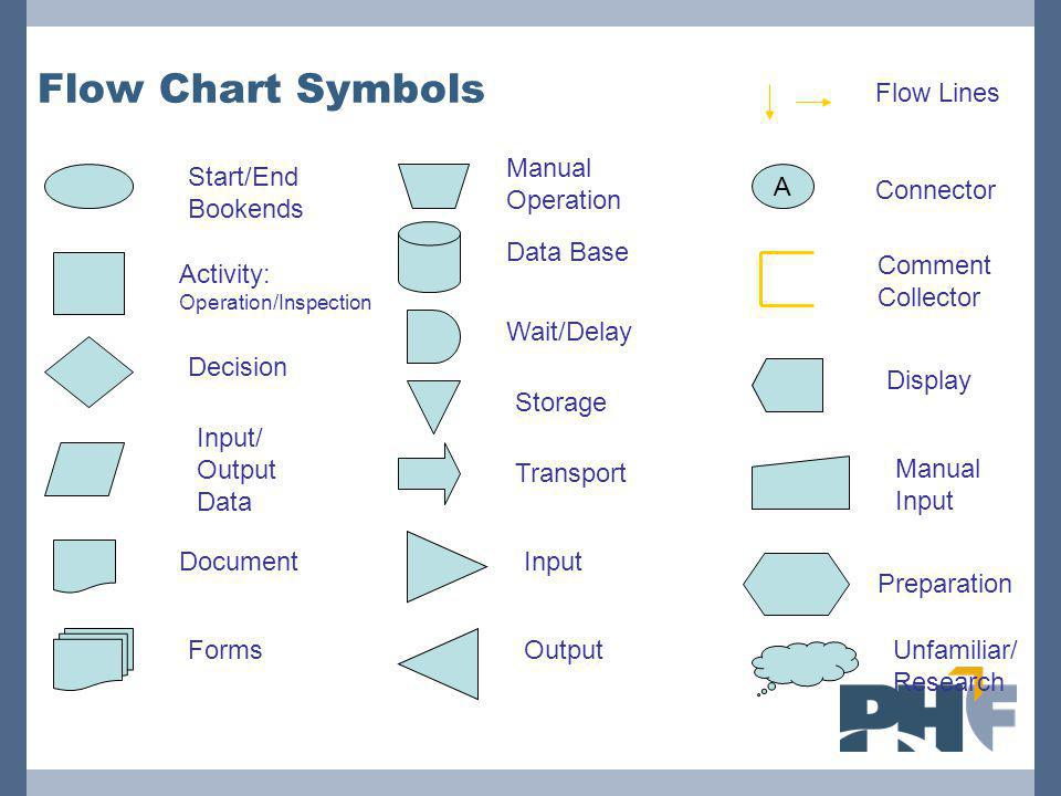 Flow Chart Symbols Flow Lines Manual Operation Start/End Bookends A