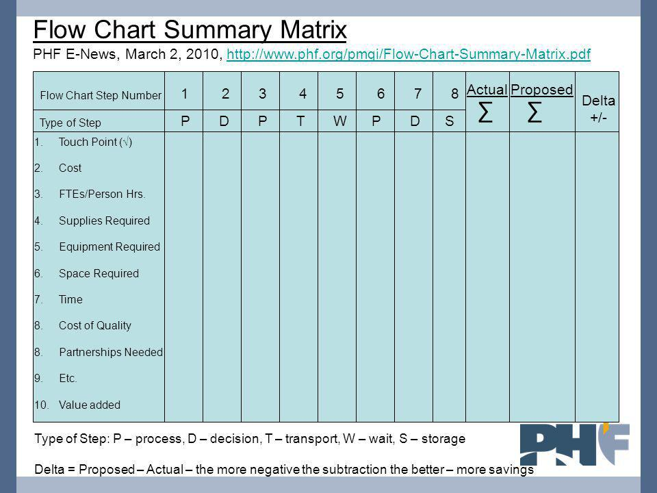 Flow Chart Summary Matrix