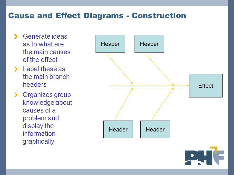 Cause and Effect Diagrams - Construction