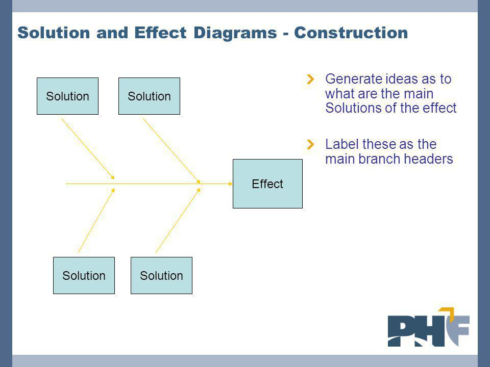 Solution and Effect Diagrams - Construction