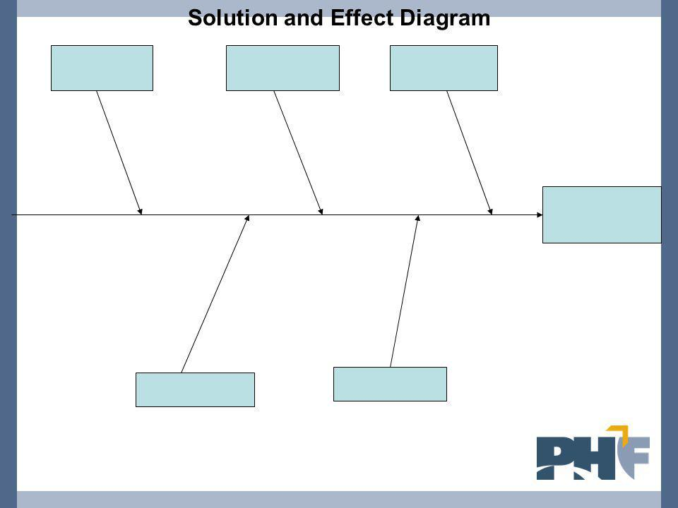 Solution and Effect Diagram