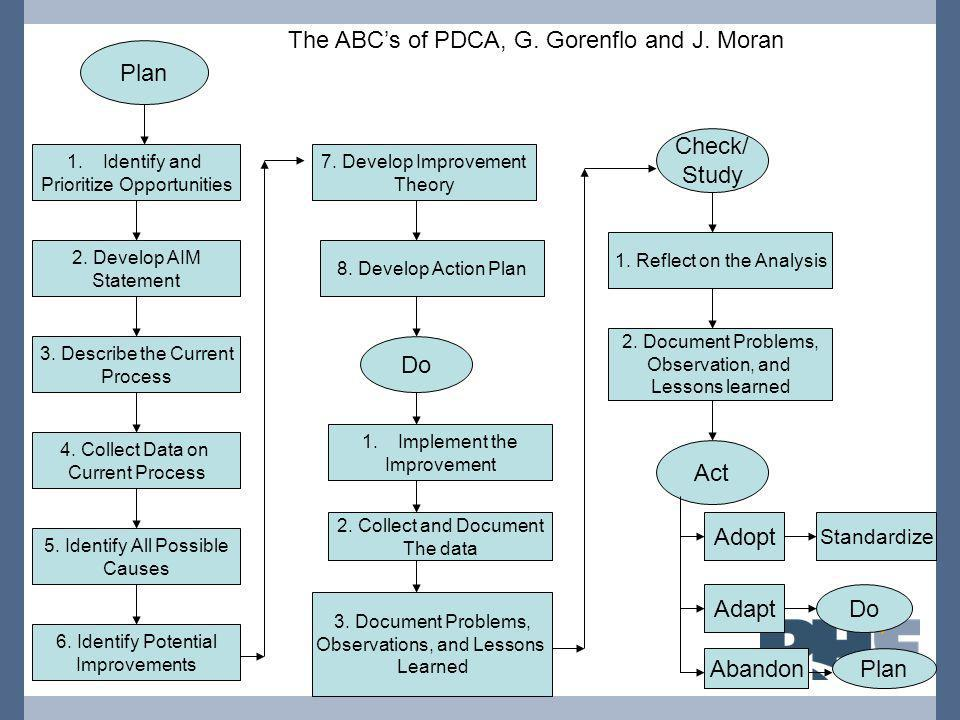 The ABC's of PDCA, G. Gorenflo and J. Moran Plan