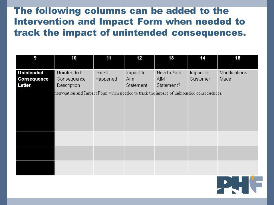The following columns can be added to the Intervention and Impact Form when needed to track the impact of unintended consequences.
