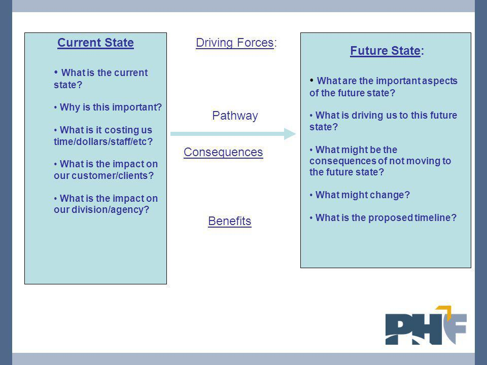 What is the current state Driving Forces: Future State: