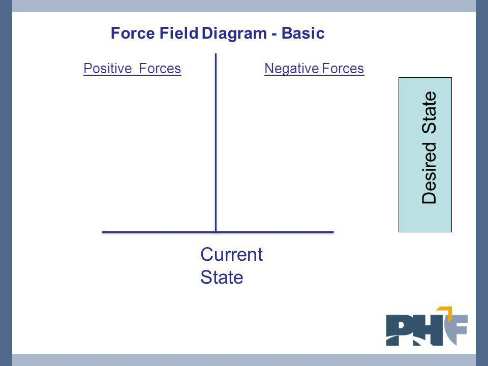Desired State Current State Force Field Diagram - Basic