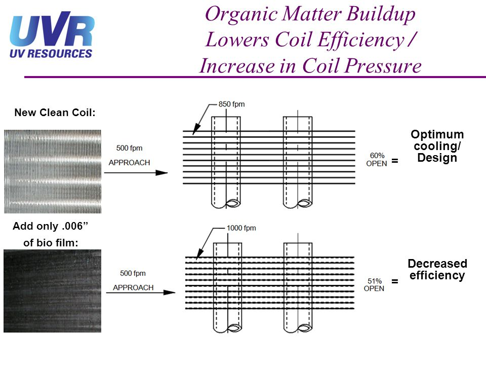 Optimum cooling/ Design