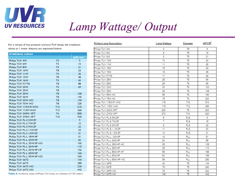 Lamp Wattage/ Output Philips Lamp Description Lamp Wattage Diameter