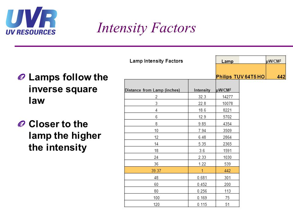 Lamp Intensity Factors