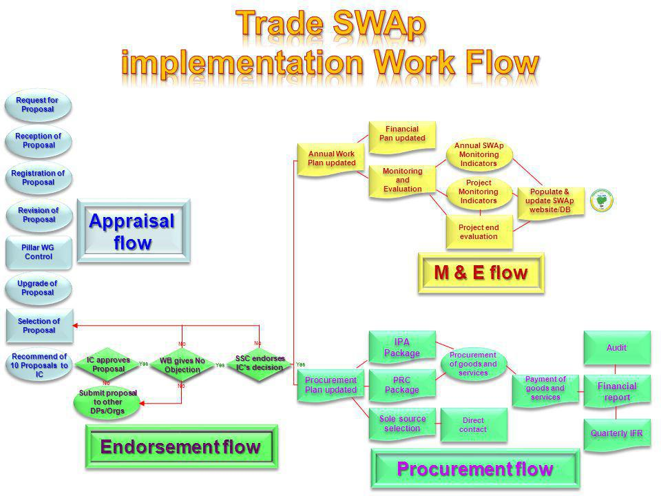 Trade SWAp implementation Work Flow