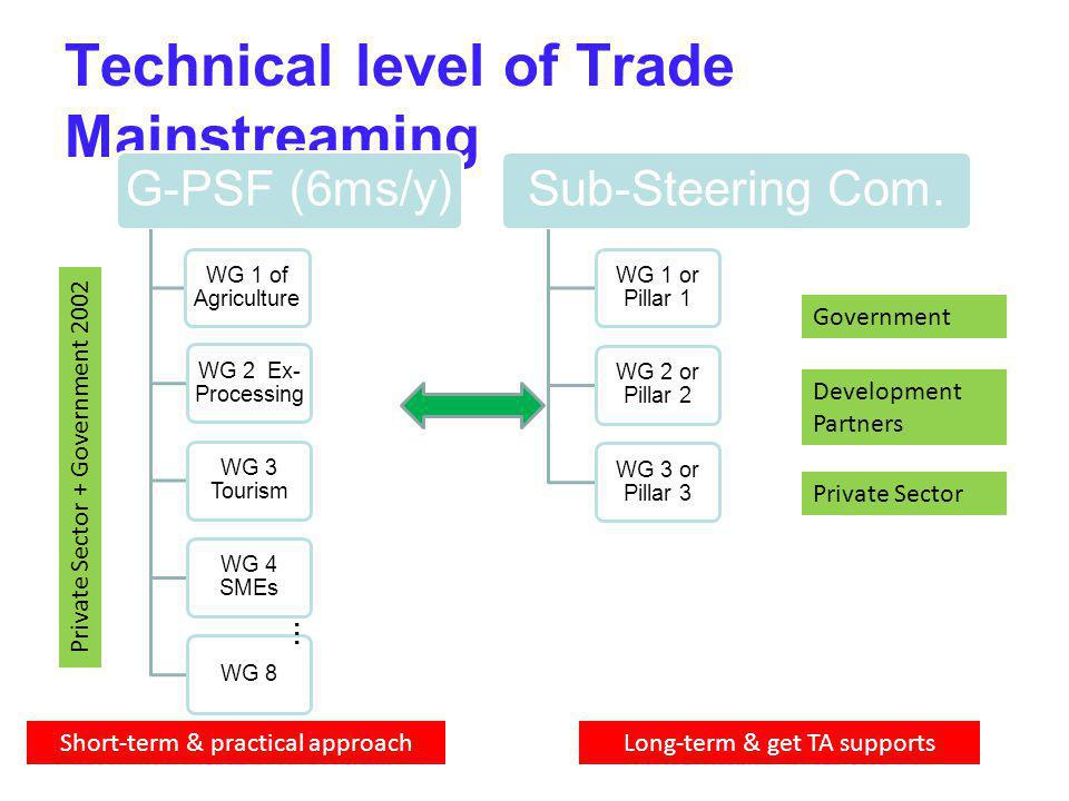 Technical level of Trade Mainstreaming
