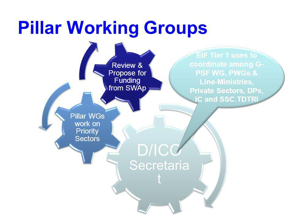 Pillar Working Groups D/ICO Secretariat