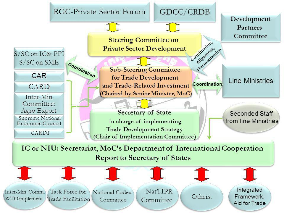 RGC-Private Sector Forum GDCC/CRDB