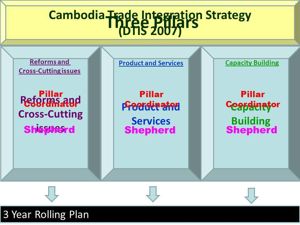 Cambodia Trade Integration Strategy Reforms and Cross-Cutting issues