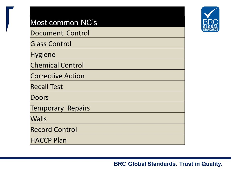Most common NC's Document Control. Glass Control. Hygiene. Chemical Control. Corrective Action.