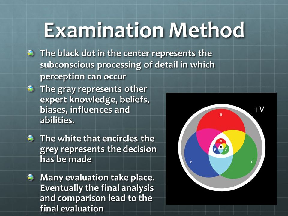 Examination Method The black dot in the center represents the subconscious processing of detail in which perception can occur.