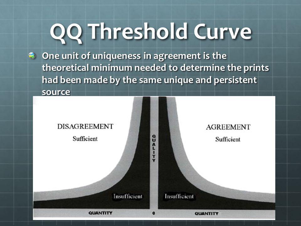 QQ Threshold Curve