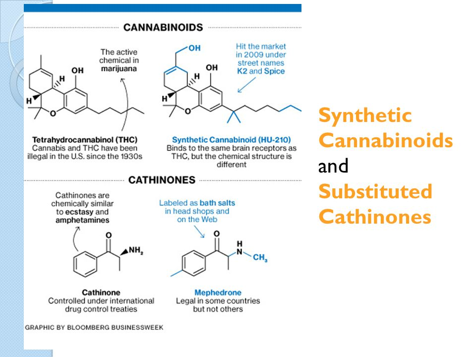 Synthetic Cannabinoids and Substituted Cathinones