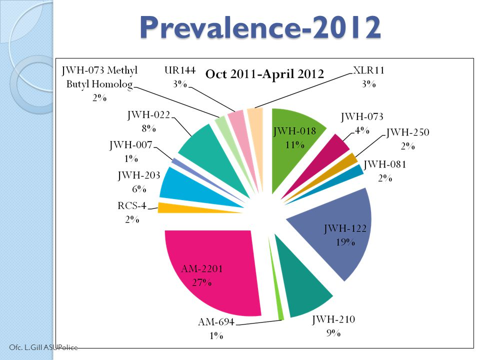 Prevalence-2012 Ofc. L.Gill ASUPolice