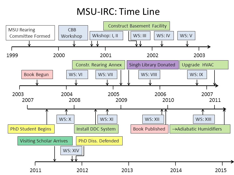 MSU-IRC: Time Line Construct Basement Facility. MSU Rearing Committee Formed. CBB Workshop. WS: XIV.
