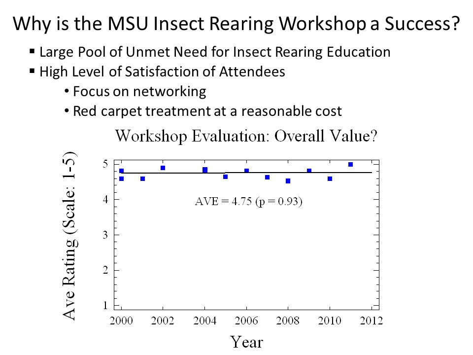 Why is the MSU Insect Rearing Workshop a Success