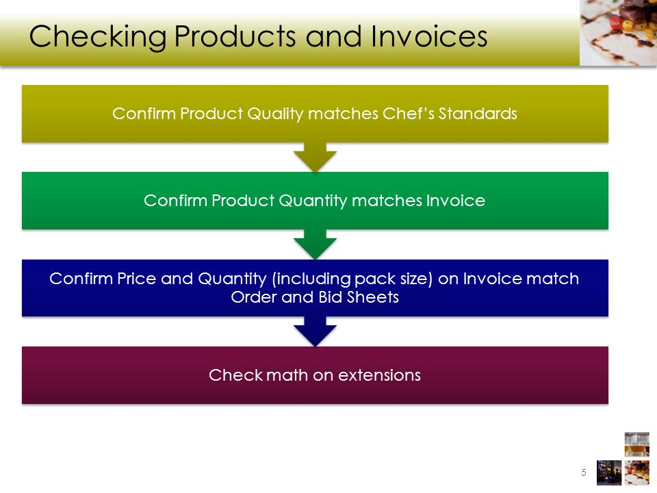 Checking Products and Invoices
