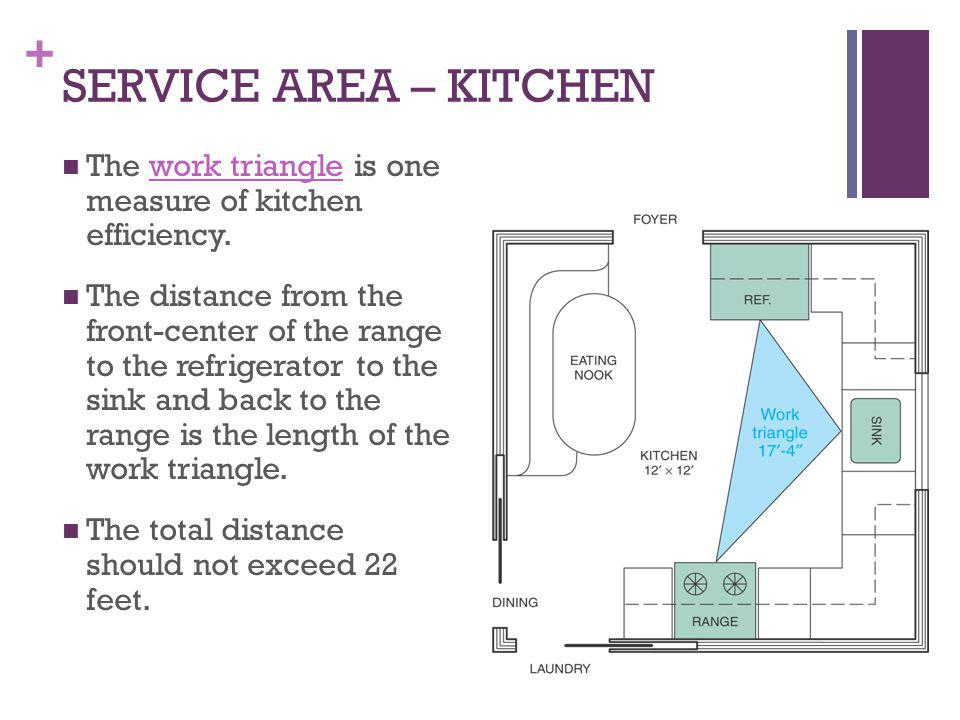 SERVICE AREA – KITCHEN The work triangle is one measure of kitchen efficiency.
