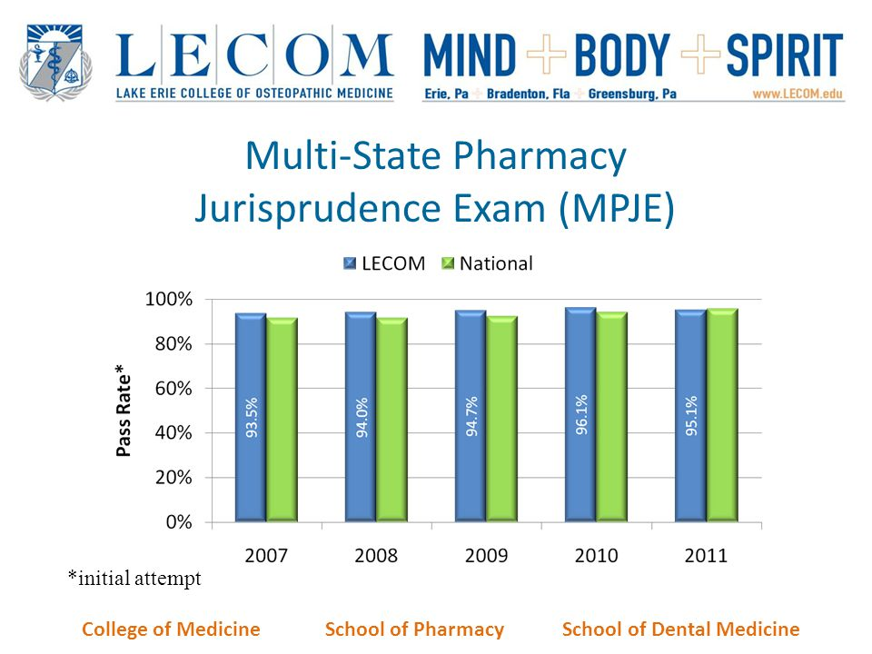 Multi-State Pharmacy Jurisprudence Exam (MPJE)