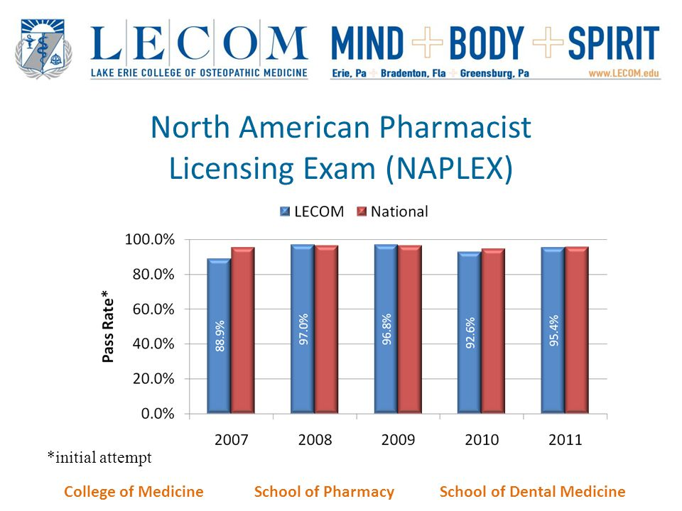 North American Pharmacist Licensing Exam (NAPLEX)