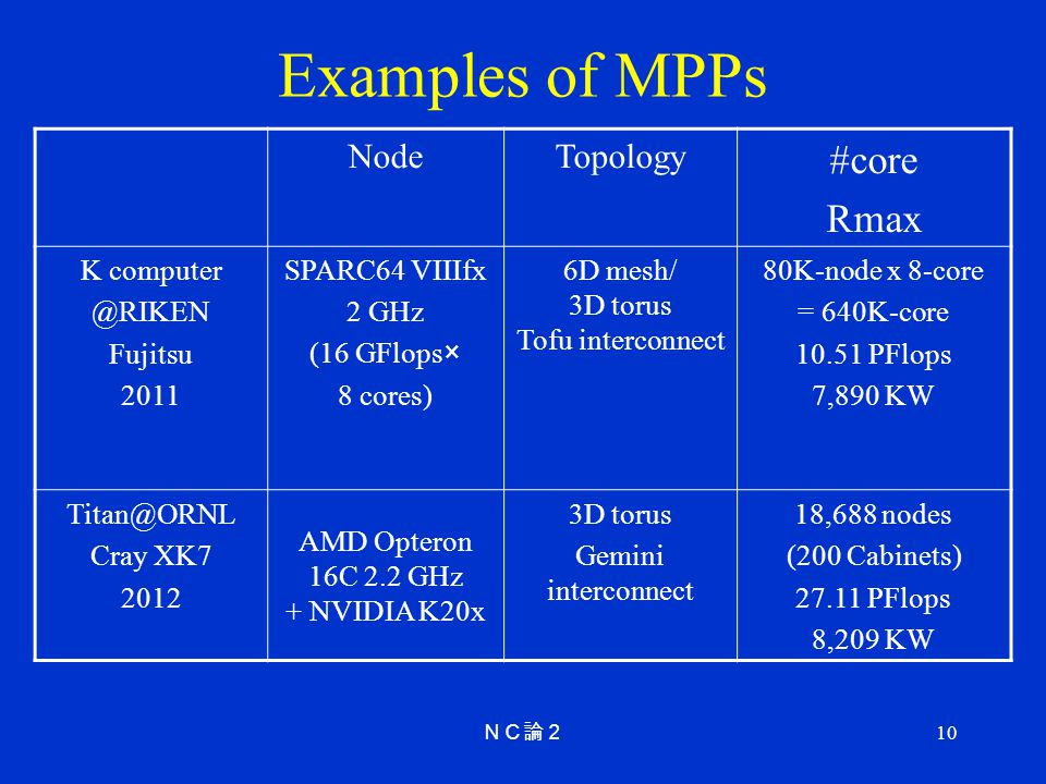 Examples of MPPs #core Rmax Node Topology K computer @RIKEN Fujitsu