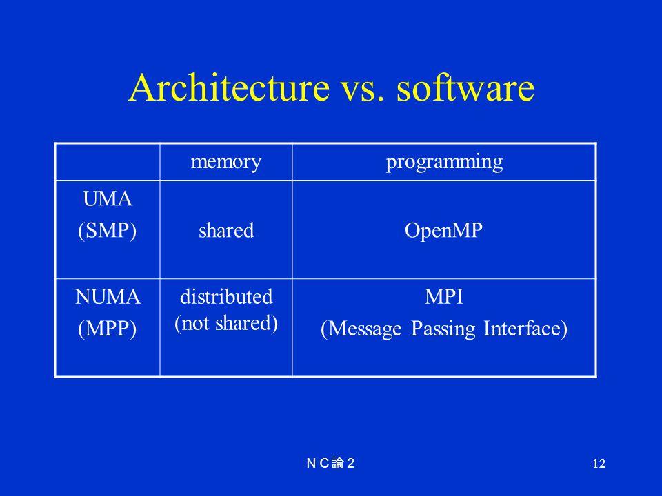 Architecture vs. software