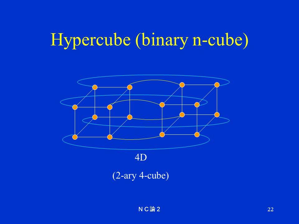 Hypercube (binary n-cube)