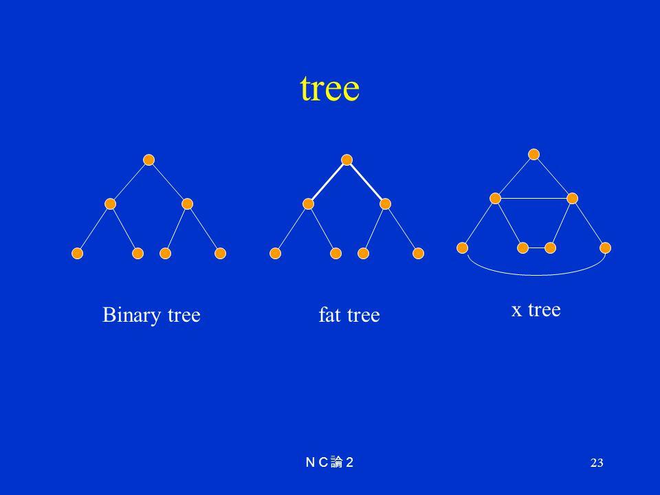 tree x tree Binary tree fat tree NC論2