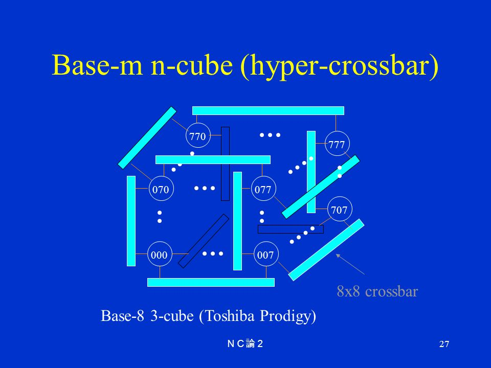 Base-m n-cube (hyper-crossbar)
