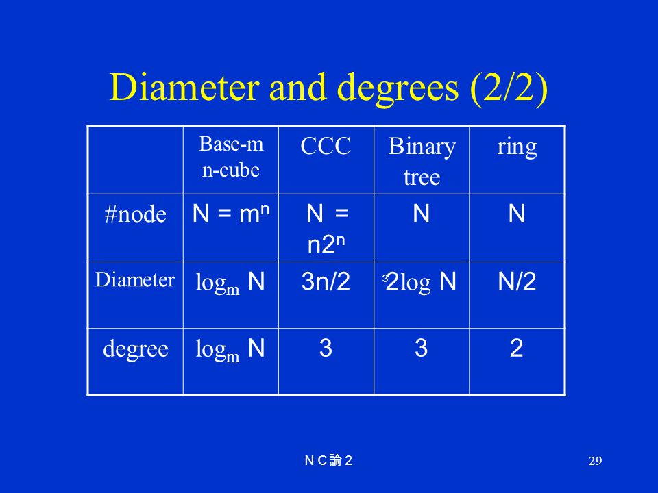 Diameter and degrees (2/2)