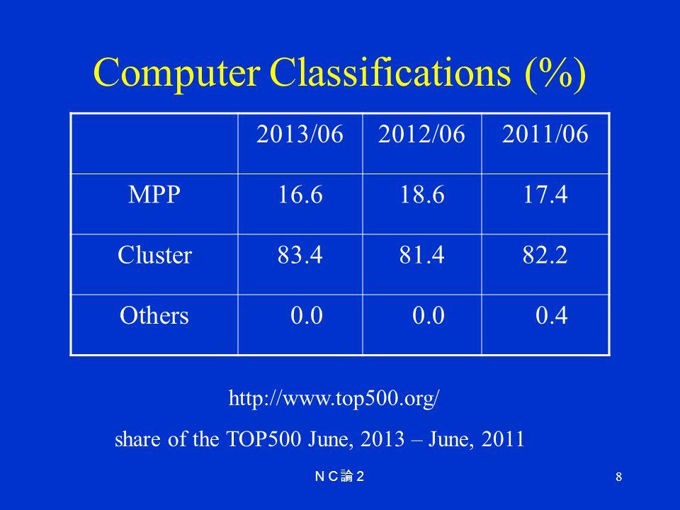 Computer Classifications (%)
