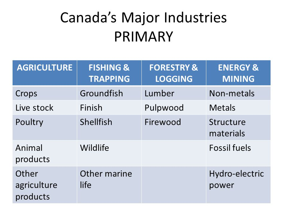 Canada's Major Industries PRIMARY