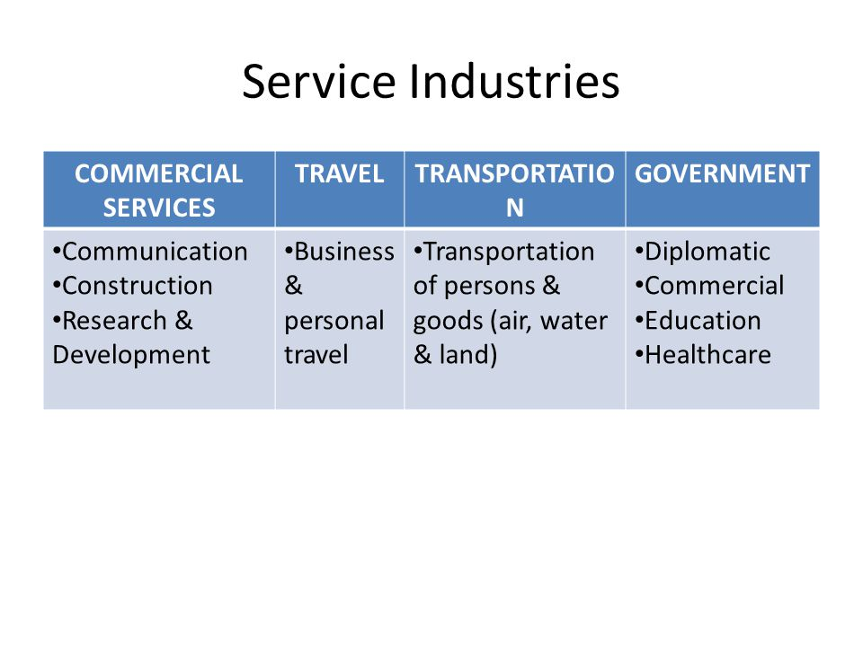 Service Industries COMMERCIAL SERVICES TRAVEL TRANSPORTATION